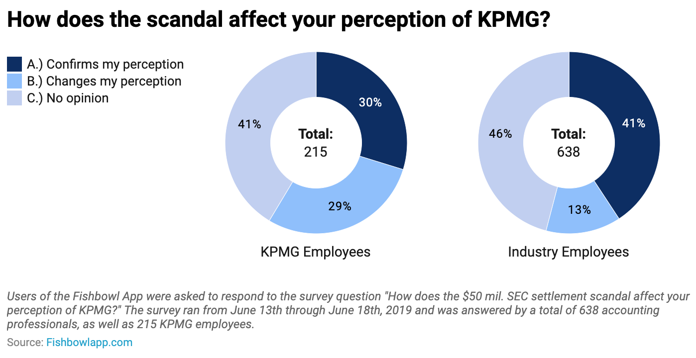 Fishbowl survey of KPMG employees about SEC scandal