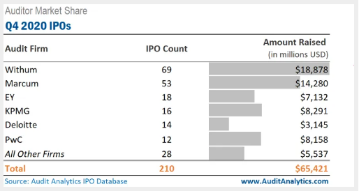 Which Firm Had the Most IPO Audit Clients In Q4 2020?